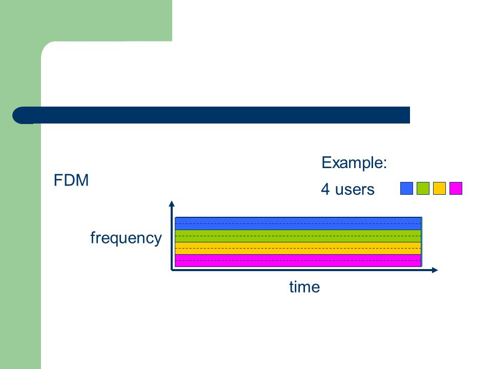 FDM frequency time 4 users Example: