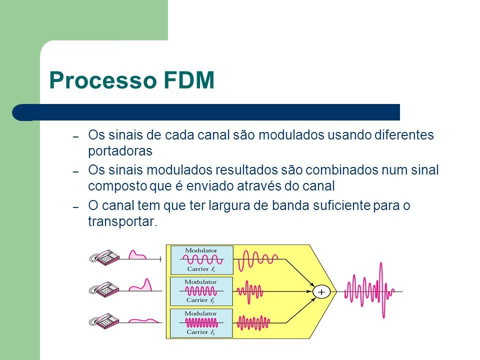 Processo FDM Os sinais de cada canal são modulados usando diferentes portadoras.