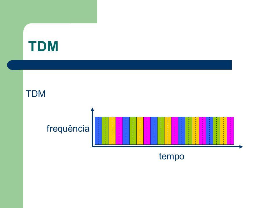 TDM TDM frequência tempo