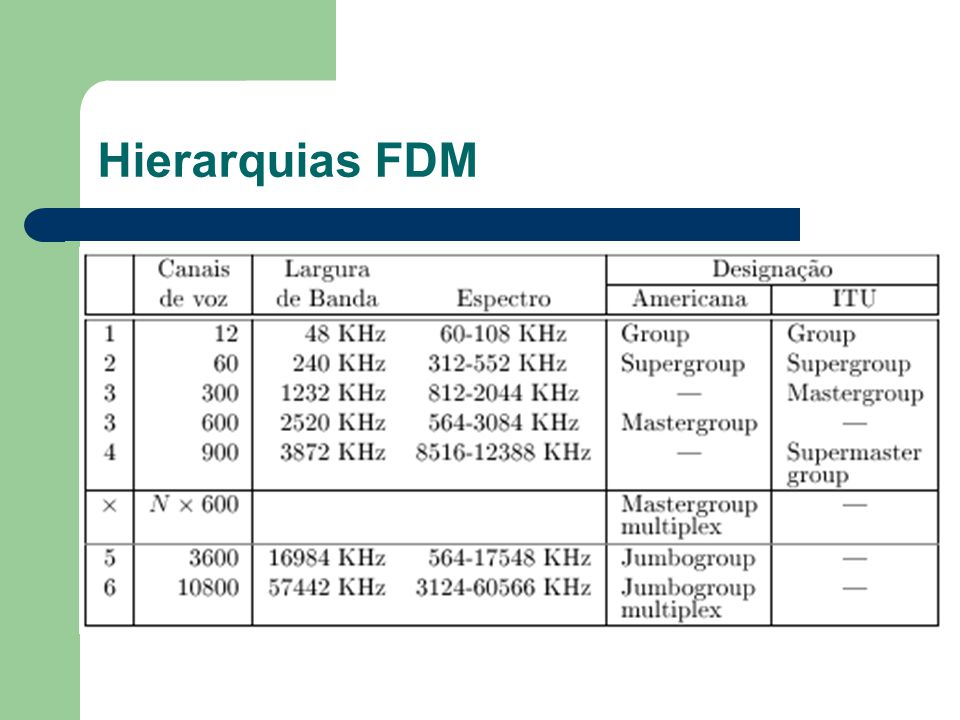 Hierarquias FDM