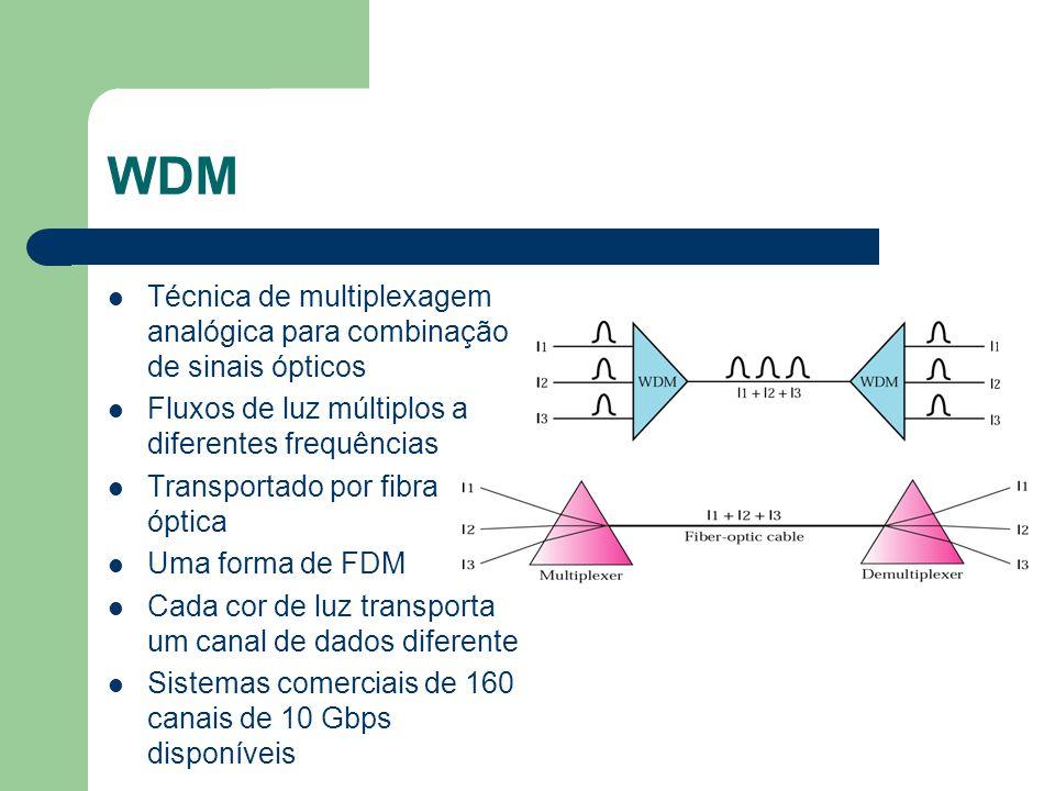 WDM Técnica de multiplexagem analógica para combinação de sinais ópticos. Fluxos de luz múltiplos a diferentes frequências.