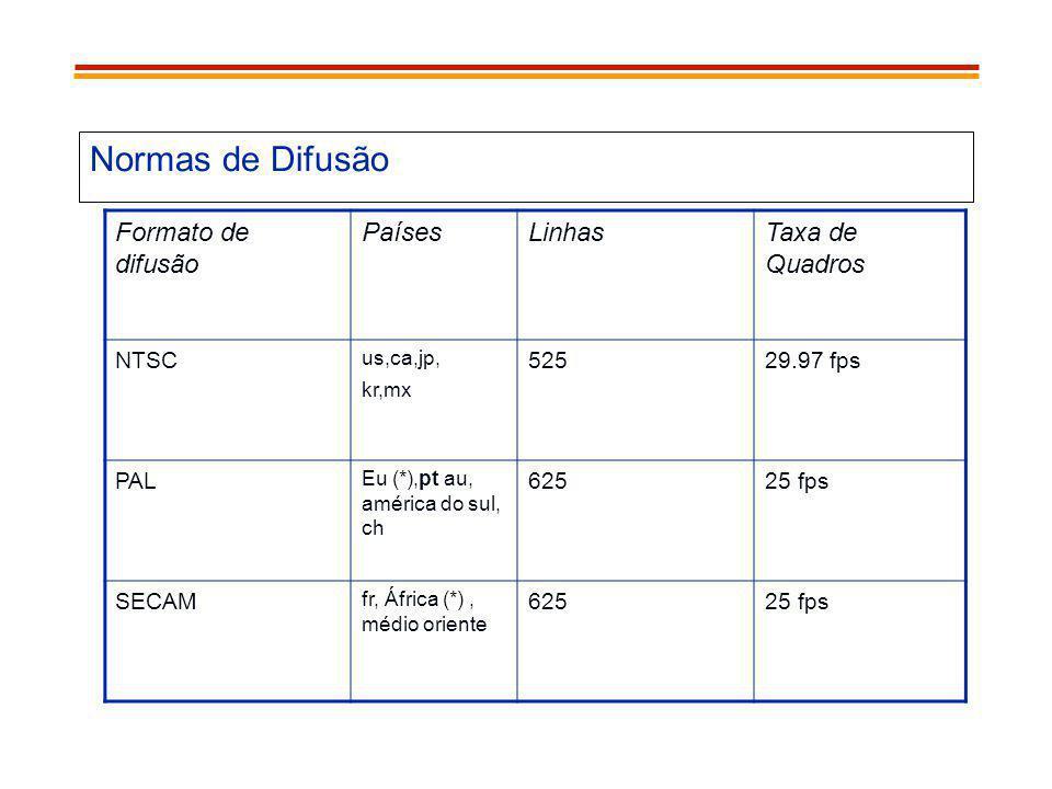 Normas de Difusão Formato de difusão Países Linhas Taxa de Quadros