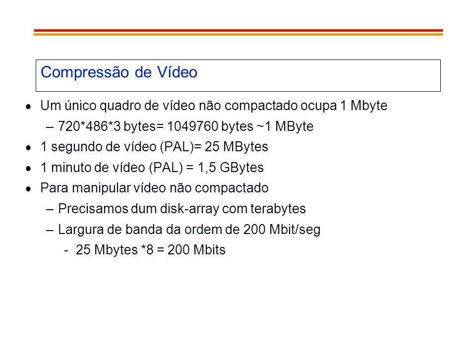 Compressão de Vídeo Um único quadro de vídeo não compactado ocupa 1 Mbyte. 720*486*3 bytes= 1049760 bytes ~1 MByte.