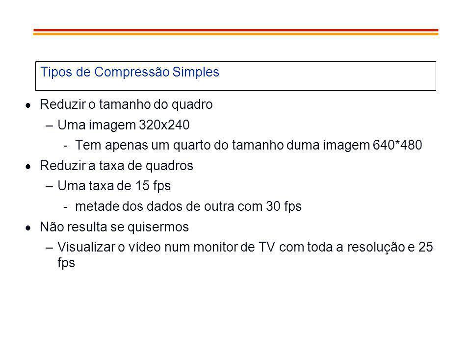 Tipos de Compressão Simples