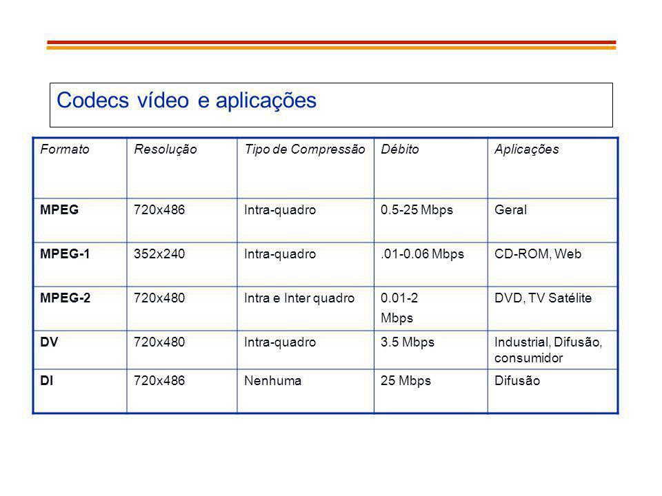Codecs vídeo e aplicações