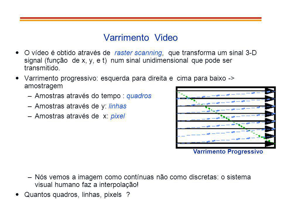 Varrimento Video