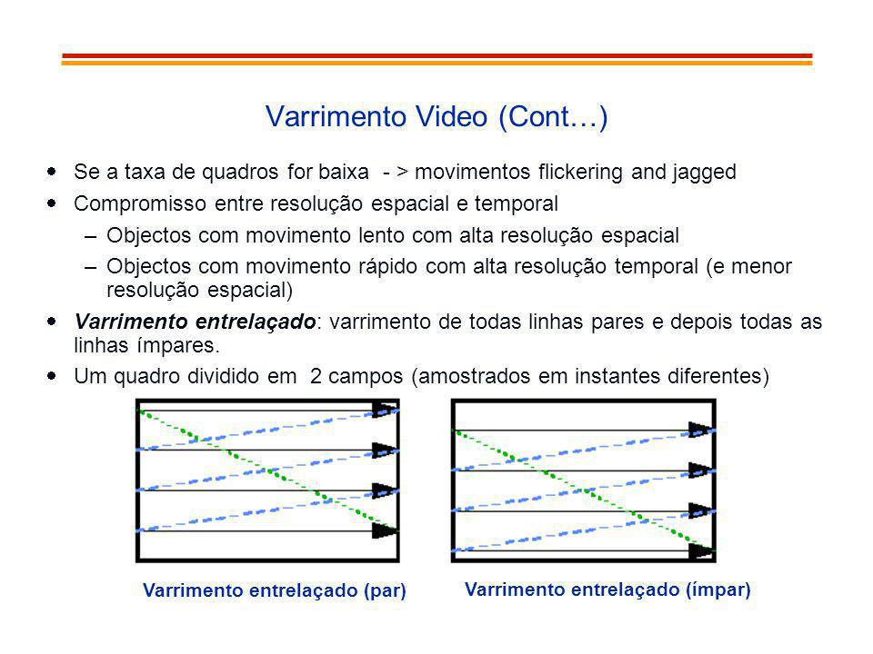 Varrimento Video (Cont…)