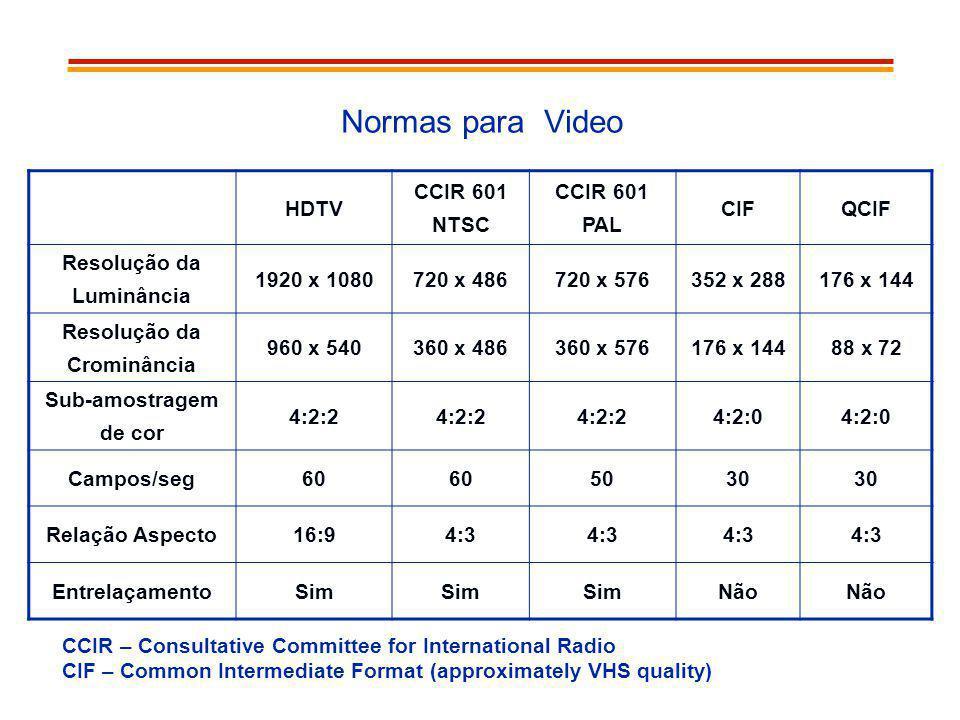 Normas para Video HDTV CCIR 601 NTSC PAL CIF QCIF Resolução da