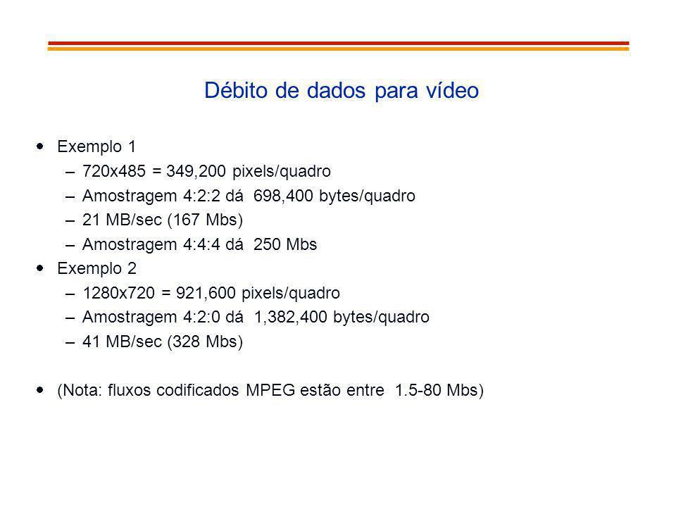 Débito de dados para vídeo