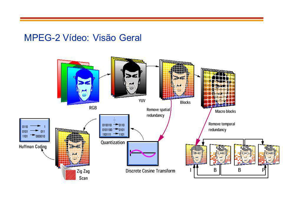 MPEG-2 Vídeo: Visão Geral
