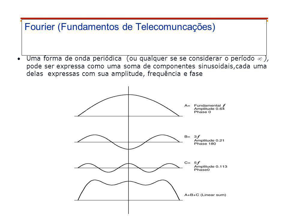 Fourier (Fundamentos de Telecomuncações)
