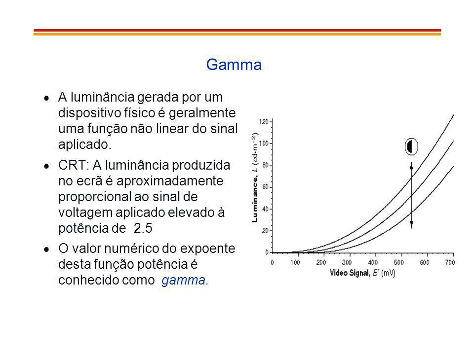 Gamma A luminância gerada por um dispositivo físico é geralmente uma função não linear do sinal aplicado.