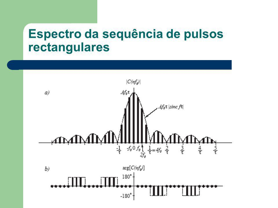 Espectro da sequência de pulsos rectangulares