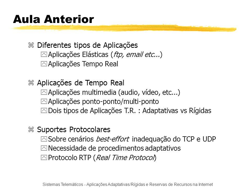Aula Anterior Diferentes tipos de Aplicações Aplicações de Tempo Real