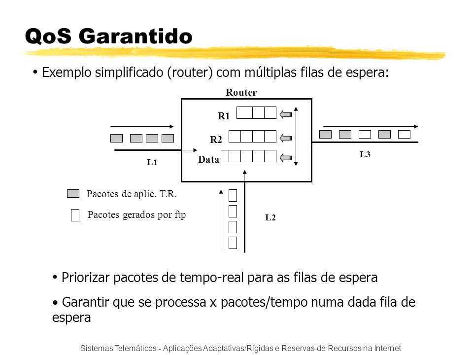 QoS Garantido Exemplo simplificado (router) com múltiplas filas de espera: Router. R1. R2. L3. Data.
