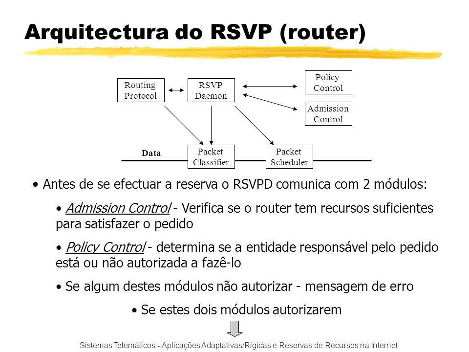 Arquitectura do RSVP (router)