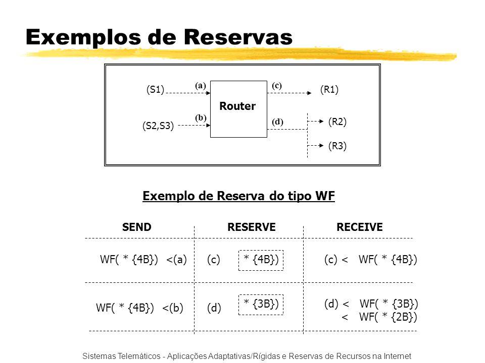 Exemplos de Reservas Exemplo de Reserva do tipo WF Router SEND RESERVE