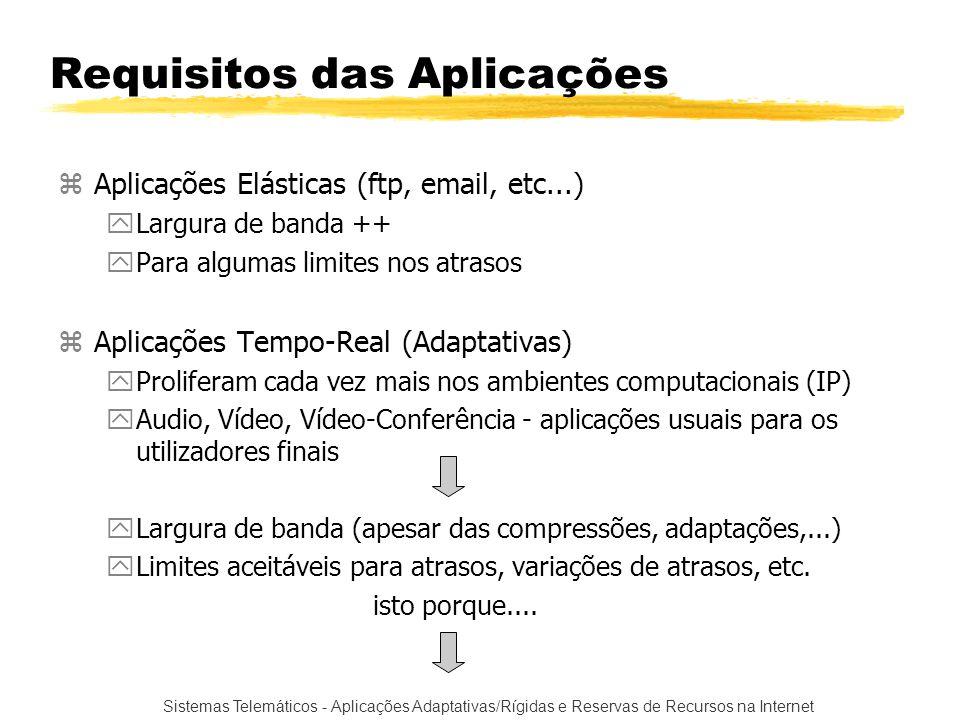 Requisitos das Aplicações