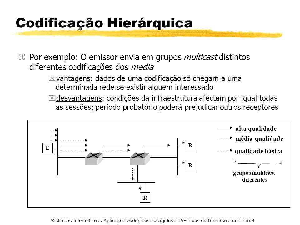 Codificação Hierárquica