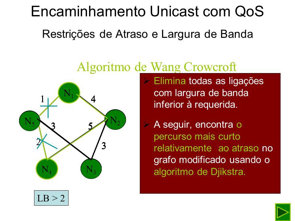 Encaminhamento Unicast com QoS Restrições de Atraso e Largura de Banda