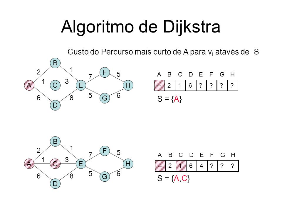 Algoritmo de Dijkstra Custo do Percurso mais curto de A para vi atavés de S. B. 1. 2. F. 5. 7.