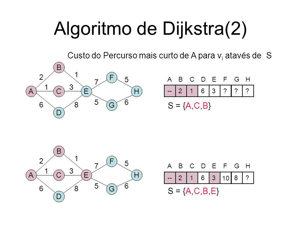 Algoritmo de Dijkstra(2)