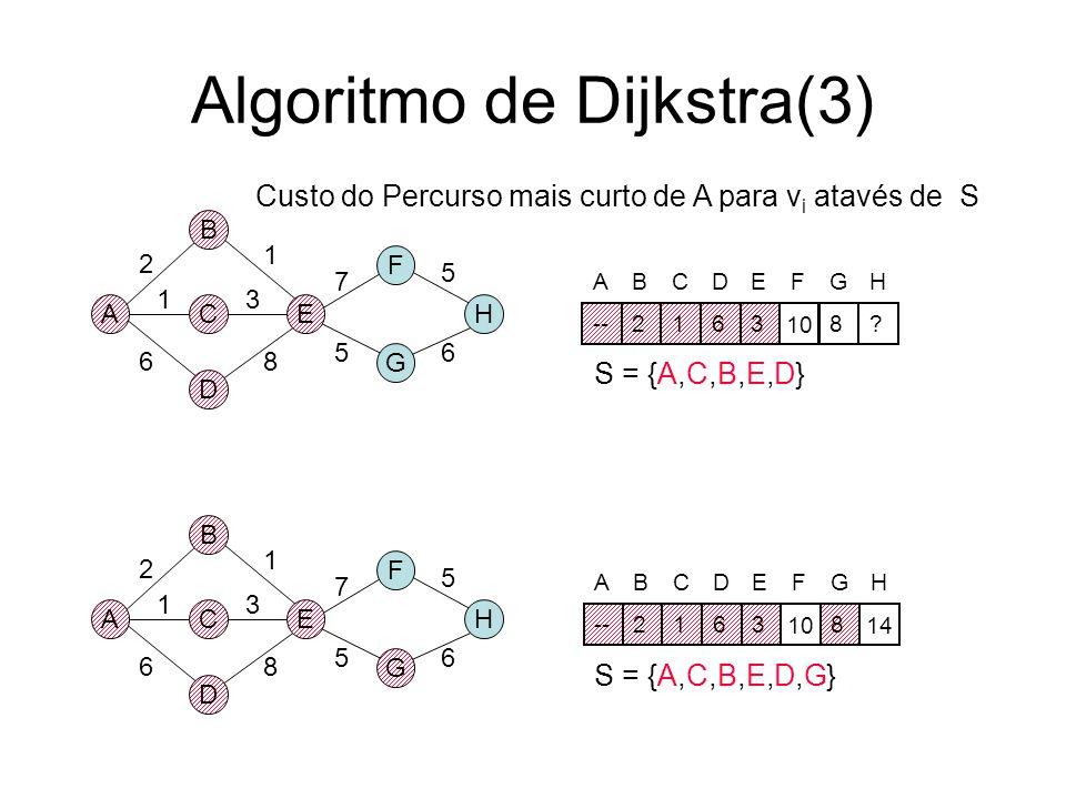 Algoritmo de Dijkstra(3)