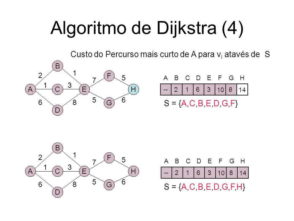 Algoritmo de Dijkstra (4)
