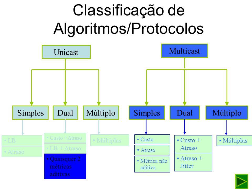 Classificação de Algoritmos/Protocolos