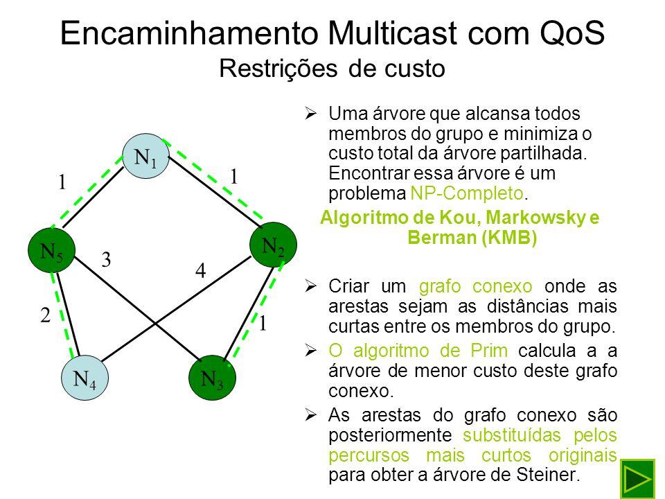 Encaminhamento Multicast com QoS Restrições de custo