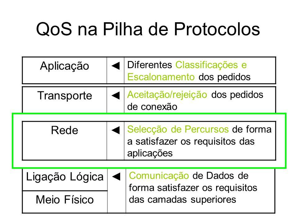 QoS na Pilha de Protocolos