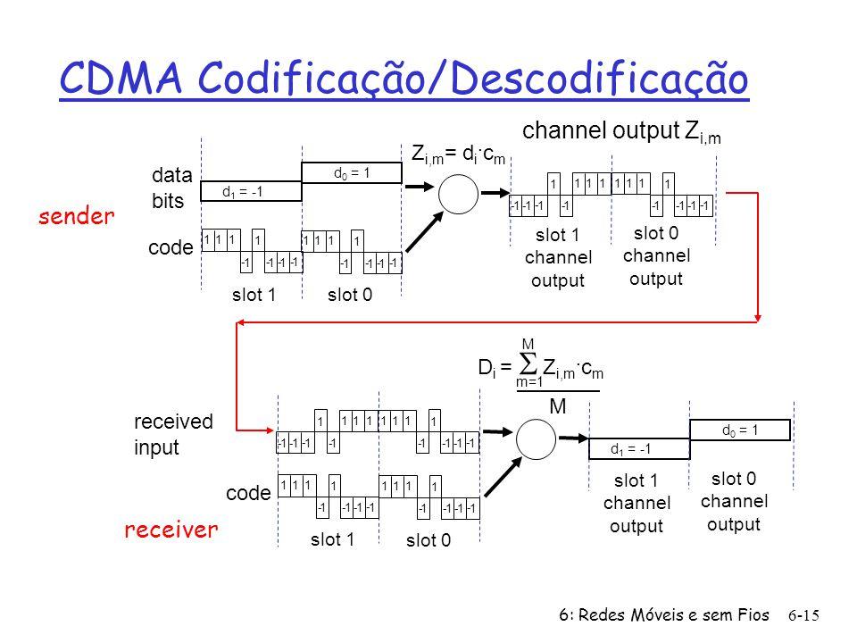 CDMA Codificação/Descodificação