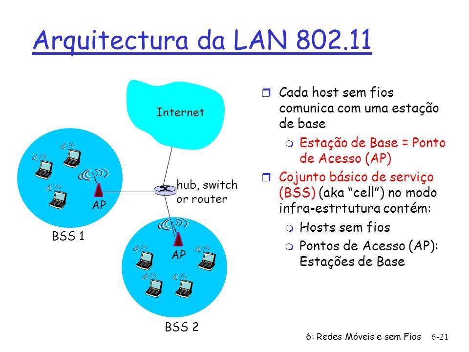 Arquitectura da LAN 802.11 Internet. Cada host sem fios comunica com uma estação de base. Estação de Base = Ponto de Acesso (AP)