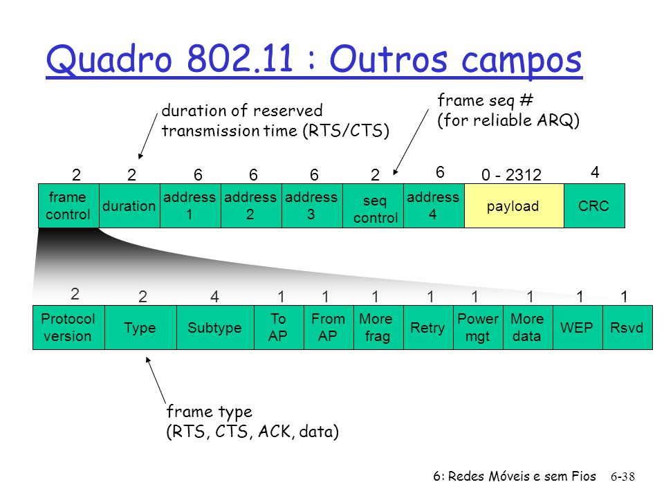 Quadro 802.11 : Outros campos frame seq # (for reliable ARQ)