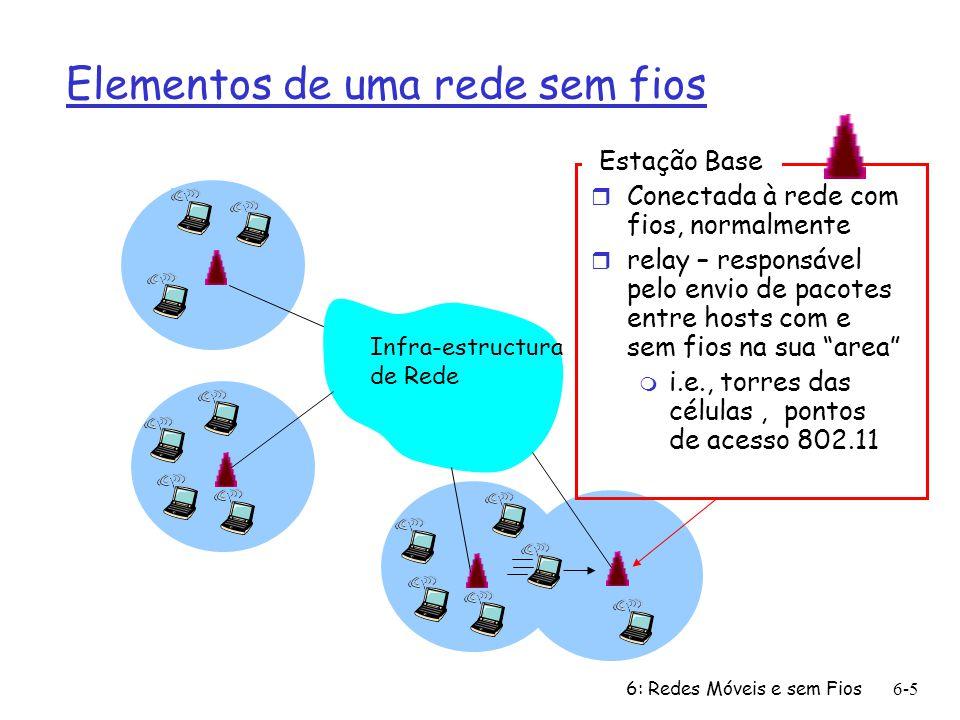 Elementos de uma rede sem fios