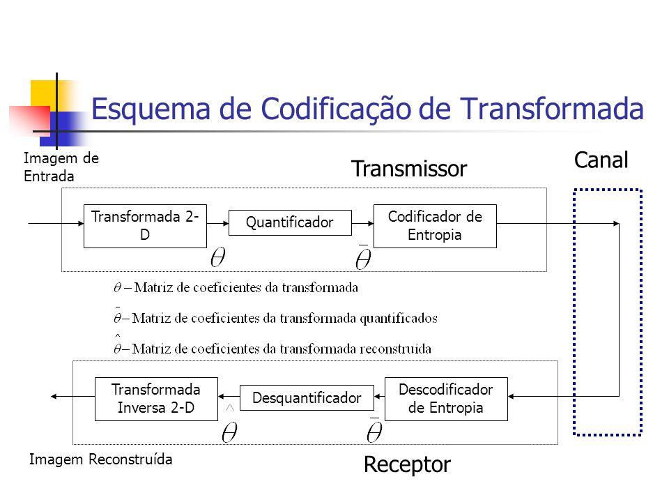 Esquema de Codificação de Transformada