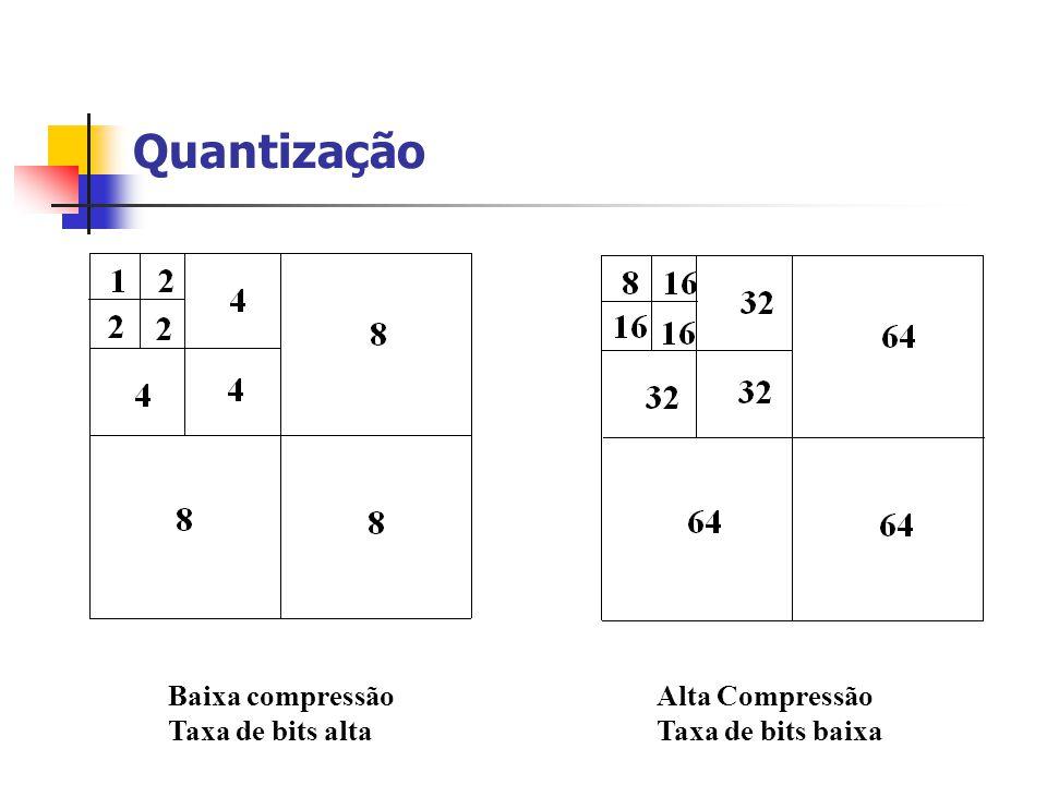 Quantização Baixa compressão Taxa de bits alta Alta Compressão