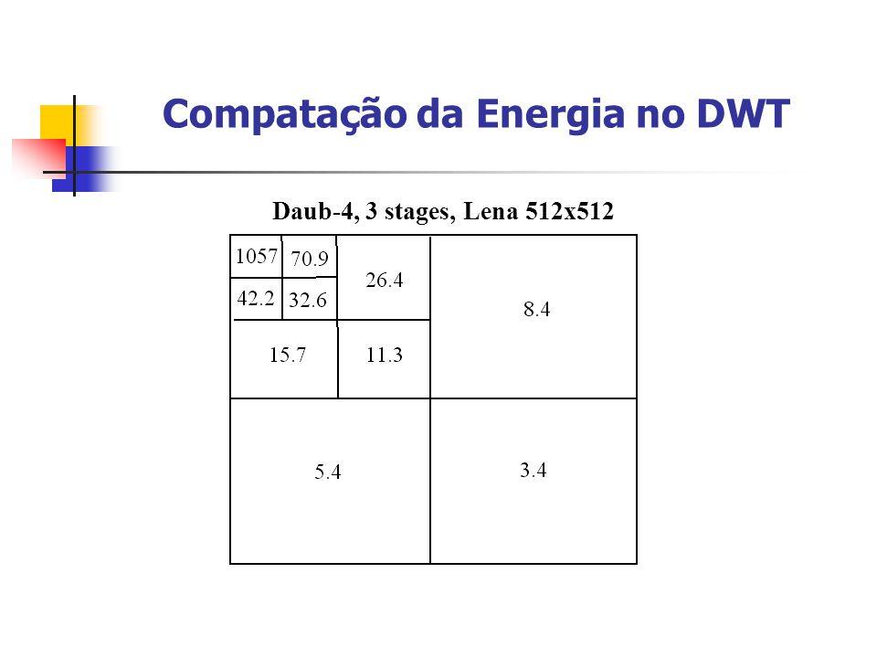 Compatação da Energia no DWT