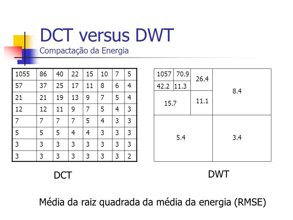 DCT versus DWT Compactação da Energia