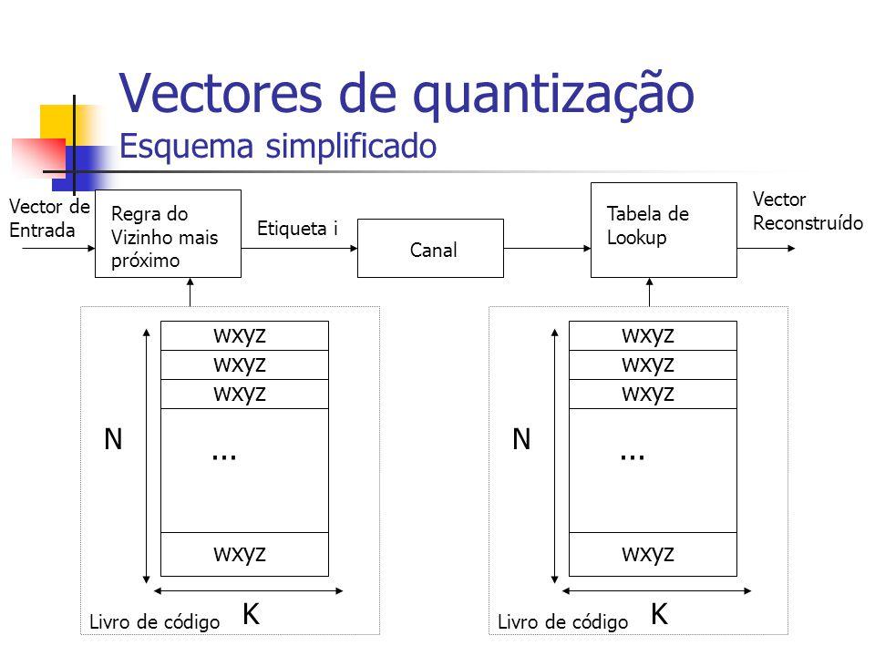 Vectores de quantização Esquema simplificado