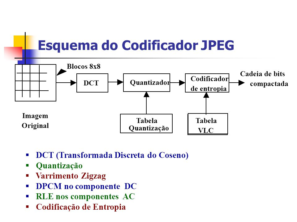 Esquema do Codificador JPEG