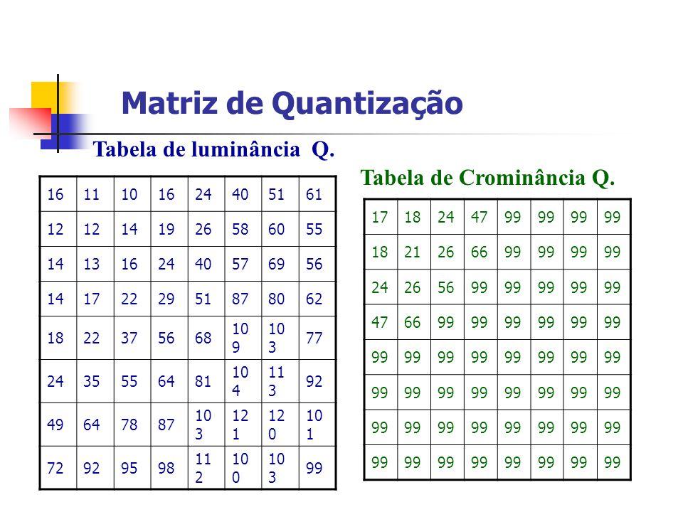 Matriz de Quantização Tabela de luminância Q. Tabela de Crominância Q.