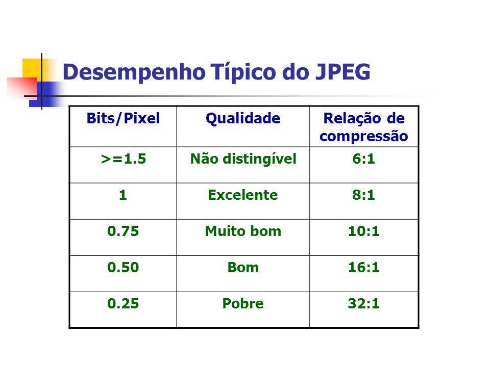 Desempenho Típico do JPEG