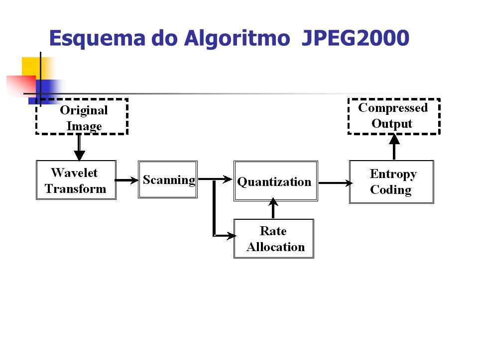 Esquema do Algoritmo JPEG2000