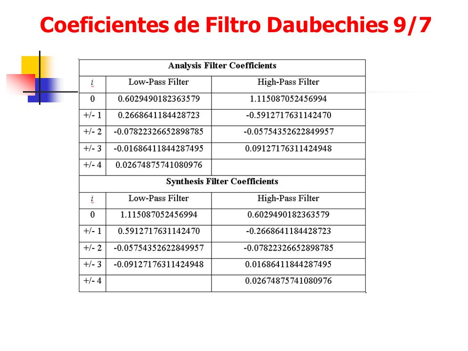 Coeficientes de Filtro Daubechies 9/7