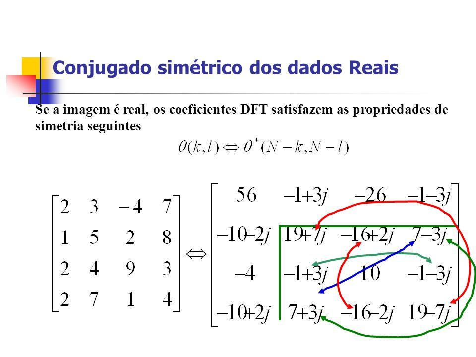 Conjugado simétrico dos dados Reais