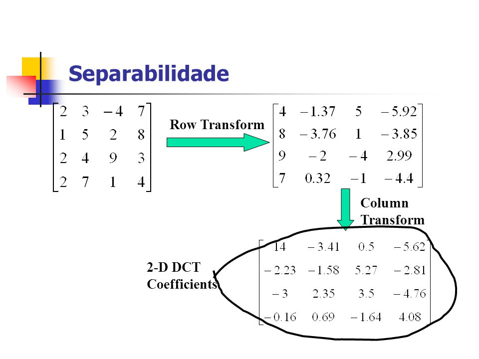 Separabilidade Row Transform Column Transform 2-D DCT Coefficients