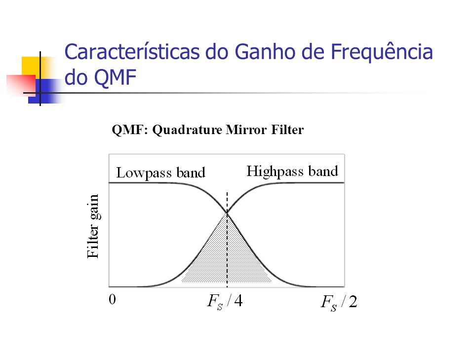 Características do Ganho de Frequência do QMF