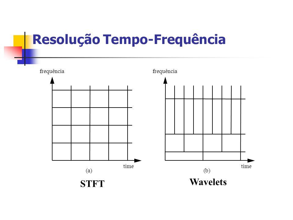 Resolução Tempo-Frequência