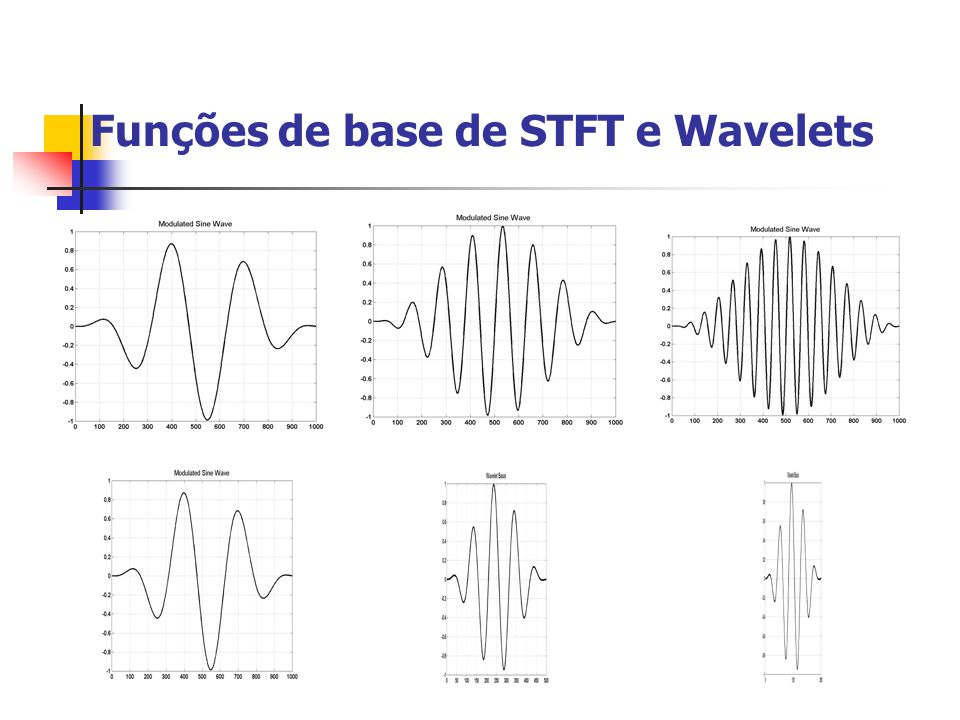 Funções de base de STFT e Wavelets